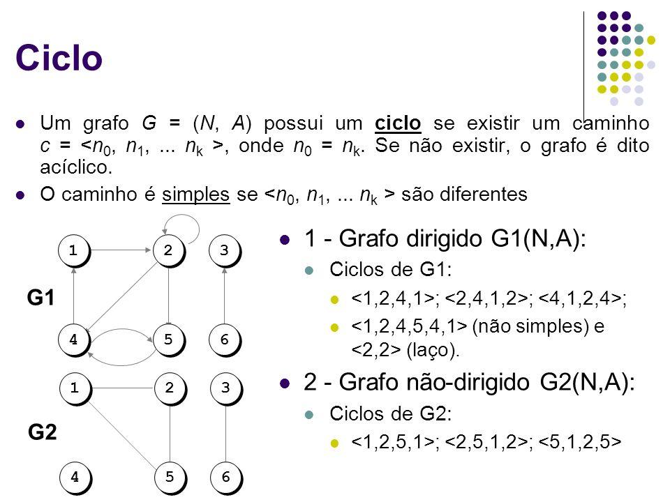 Ciclo 1 - Grafo dirigido G1(N,A): 2 - Grafo não-dirigido G2(N,A): G1