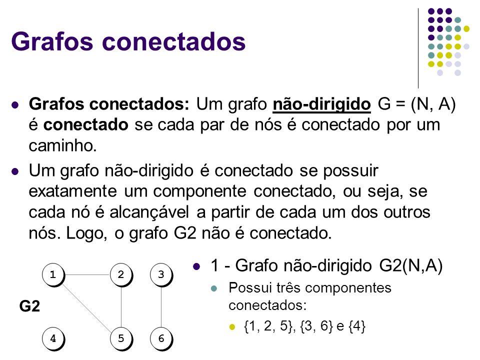Grafos conectados Grafos conectados: Um grafo não-dirigido G = (N, A) é conectado se cada par de nós é conectado por um caminho.