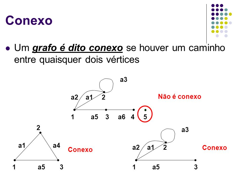 Conexo Um grafo é dito conexo se houver um caminho entre quaisquer dois vértices. 1 a5 3 a6 4 5.