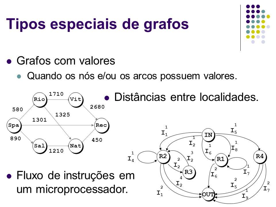 Tipos especiais de grafos