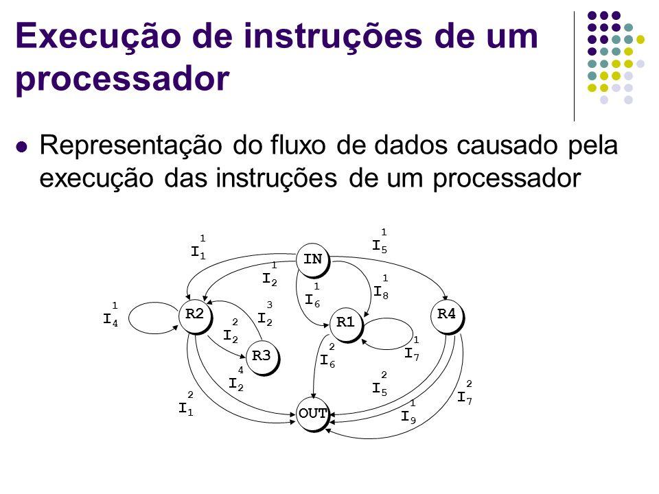 Execução de instruções de um processador