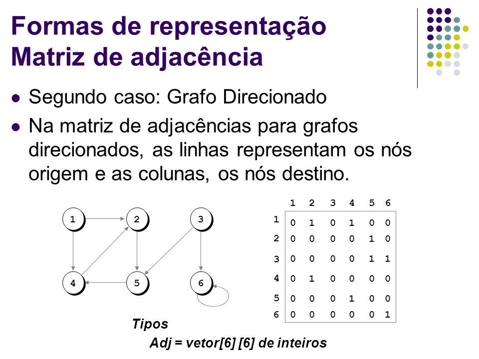 Formas de representação Matriz de adjacência