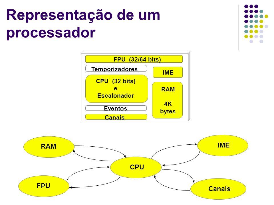 Representação de um processador