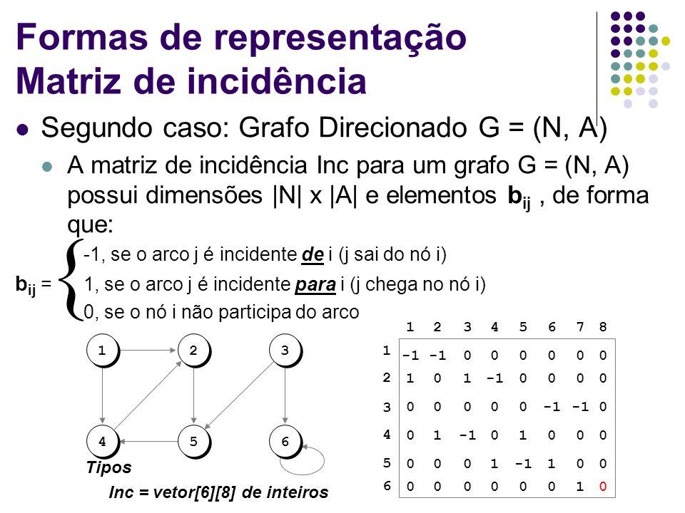 Formas de representação Matriz de incidência