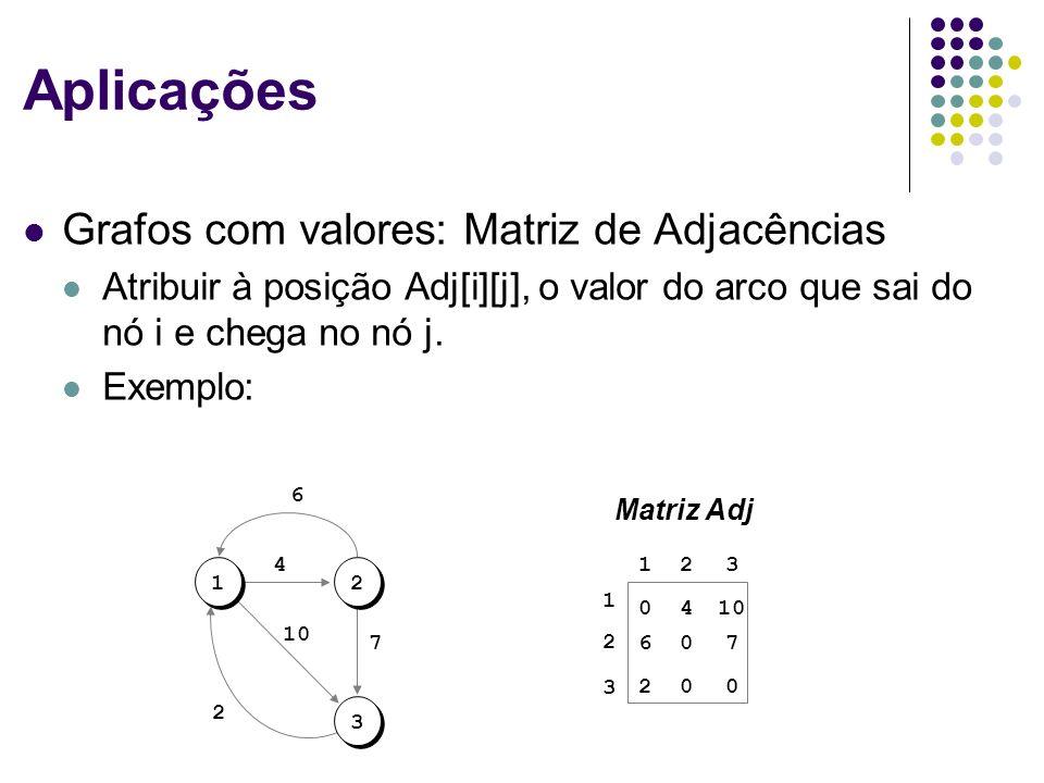 Aplicações Grafos com valores: Matriz de Adjacências