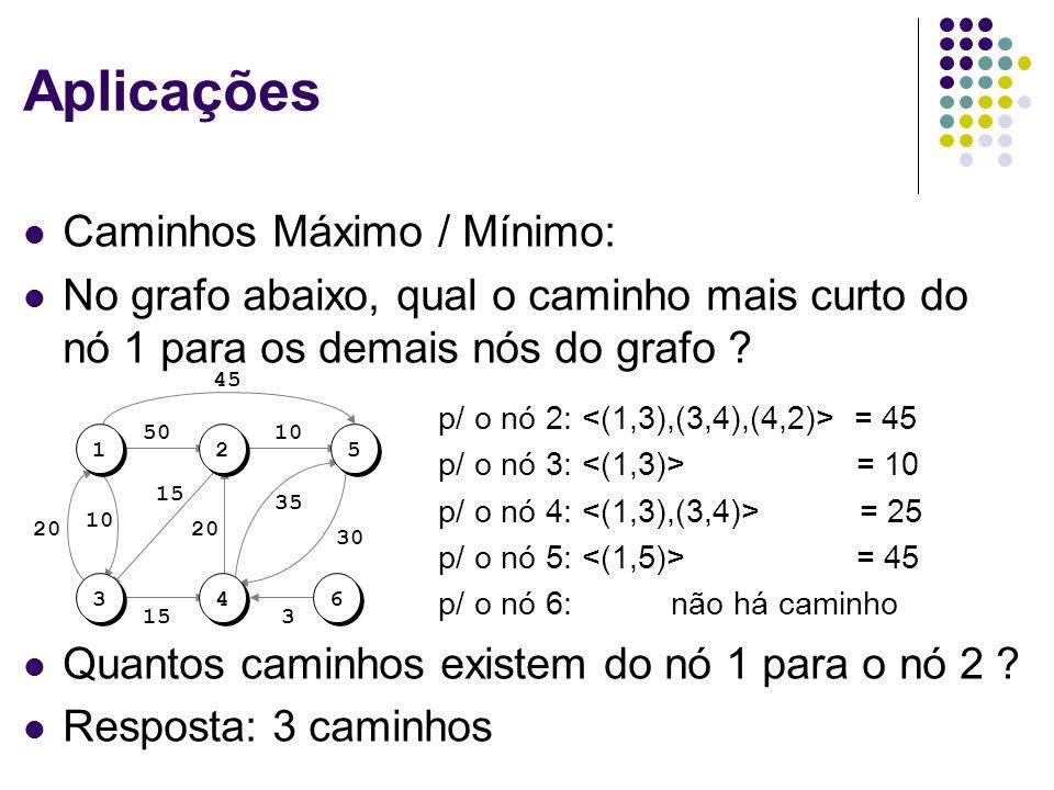 Aplicações Caminhos Máximo / Mínimo: