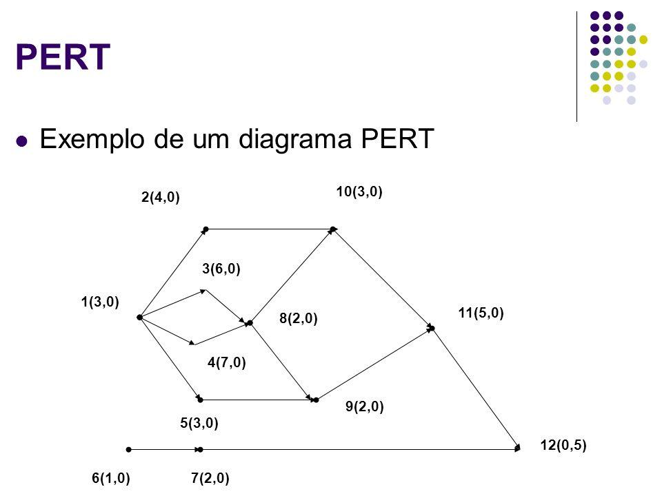 PERT Exemplo de um diagrama PERT 1(3,0) 2(4,0) 10(3,0) 3(6,0) 6(1,0)