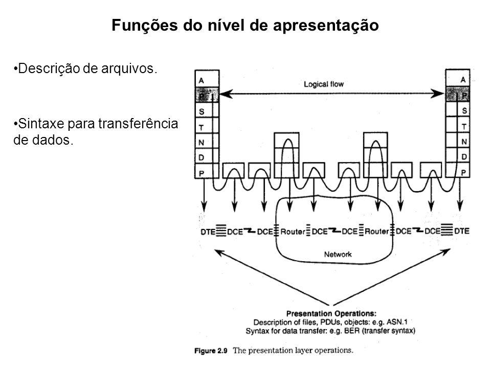 Funções do nível de apresentação