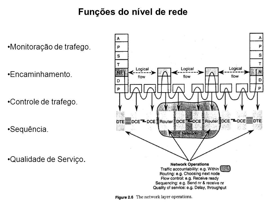 Funções do nível de rede