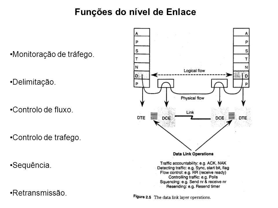Funções do nível de Enlace