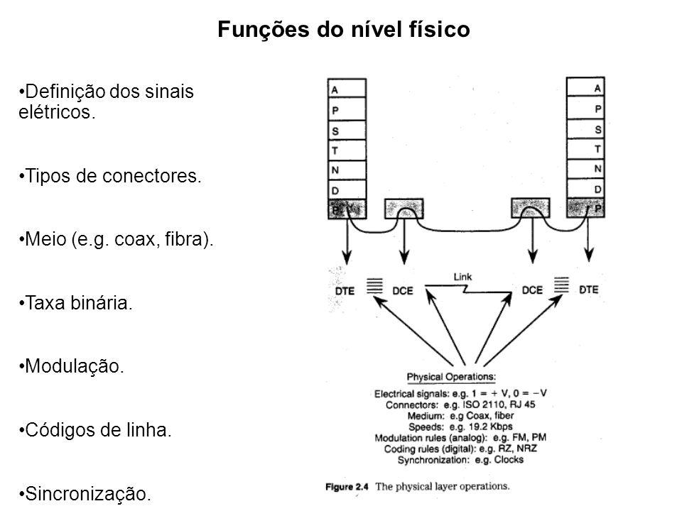 Funções do nível físico