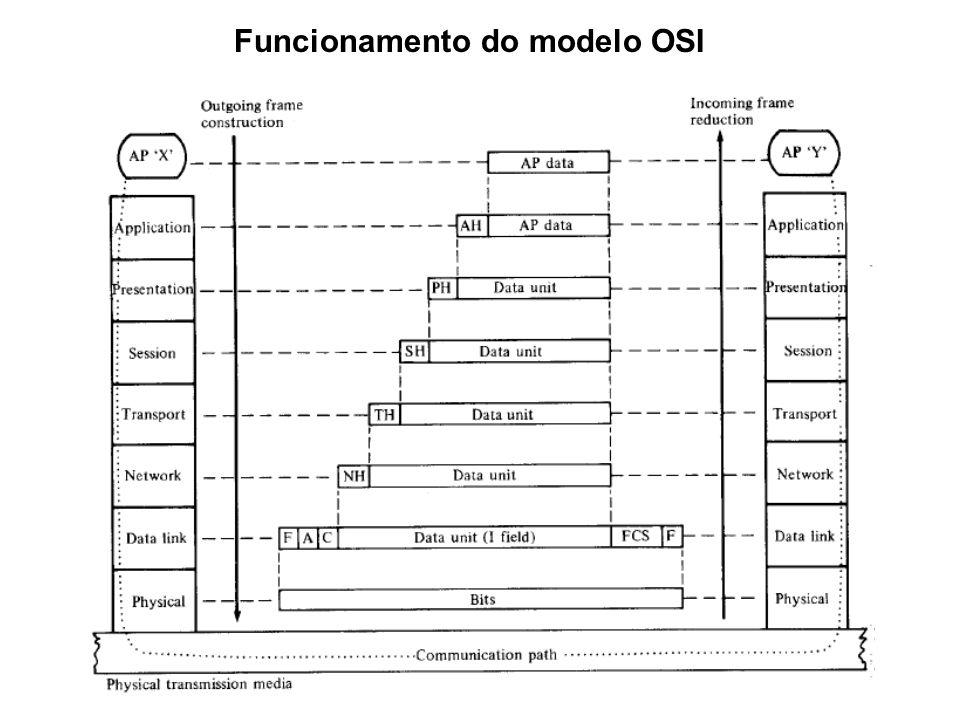 Funcionamento do modelo OSI