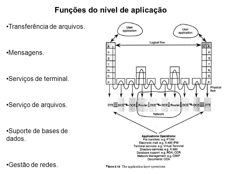 Funções do nível de aplicação