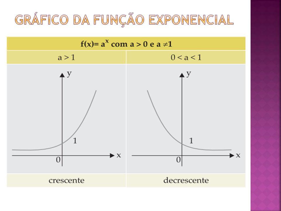 Gráfico da função exponencial