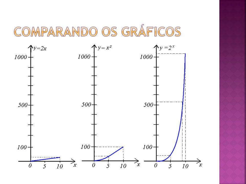 Comparando os gráficos