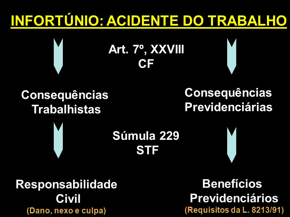 INFORTÚNIO: ACIDENTE DO TRABALHO