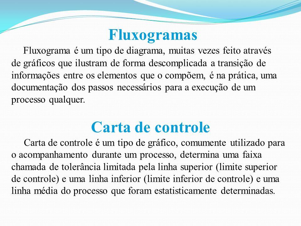 Fluxogramas Carta de controle