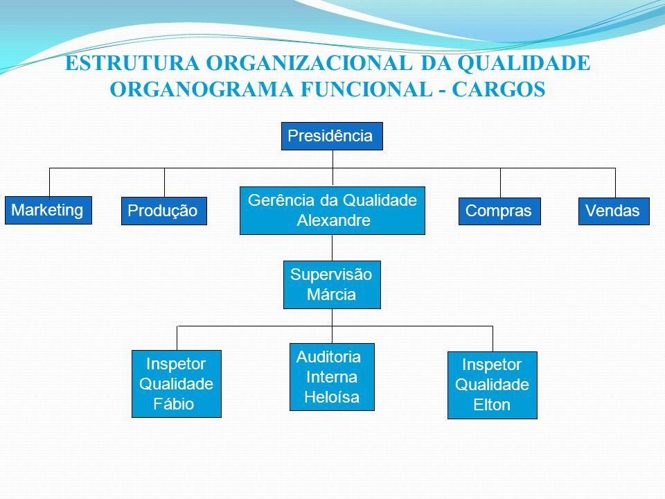 ESTRUTURA ORGANIZACIONAL DA QUALIDADE ORGANOGRAMA FUNCIONAL - CARGOS