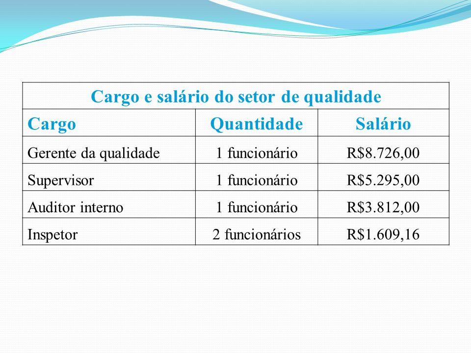 Cargo e salário do setor de qualidade