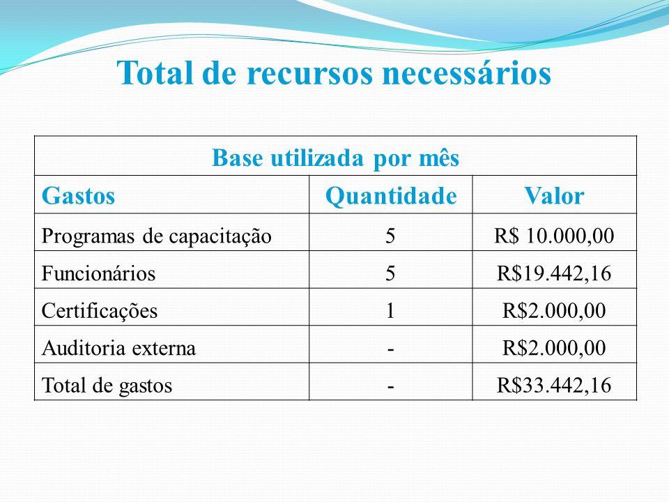 Total de recursos necessários