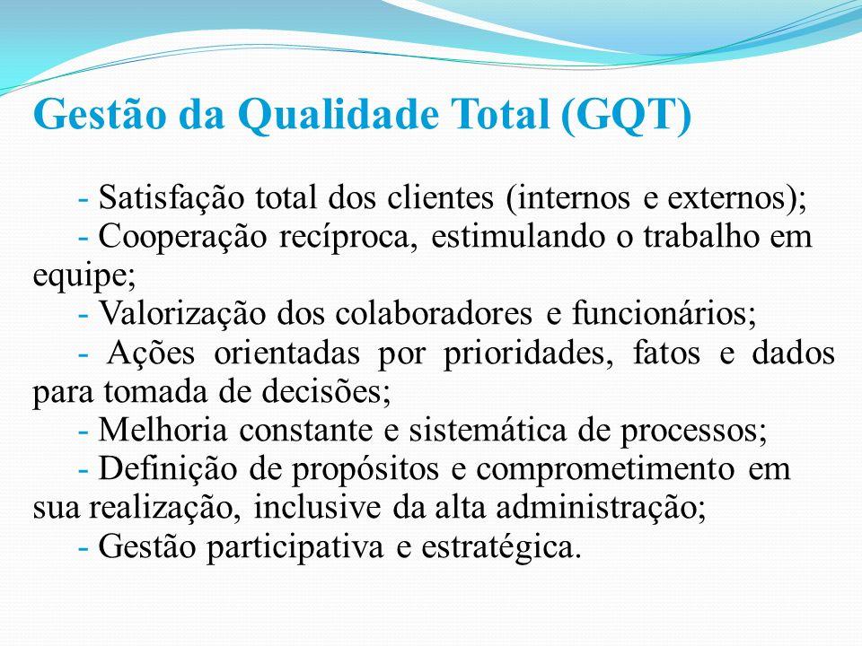 Gestão da Qualidade Total (GQT)