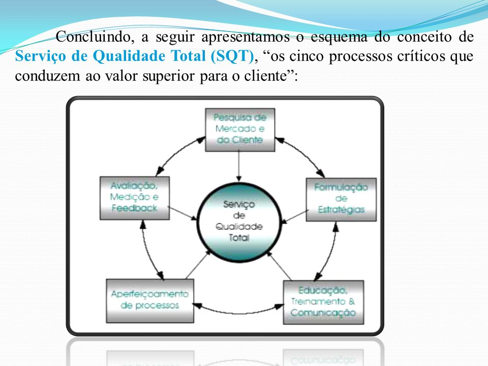 Concluindo, a seguir apresentamos o esquema do conceito de Serviço de Qualidade Total (SQT), os cinco processos críticos que conduzem ao valor superior para o cliente :