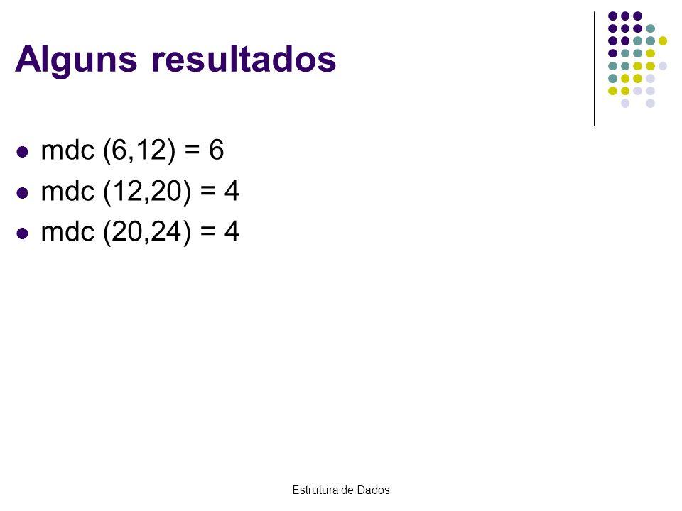 Alguns resultados mdc (6,12) = 6 mdc (12,20) = 4 mdc (20,24) = 4