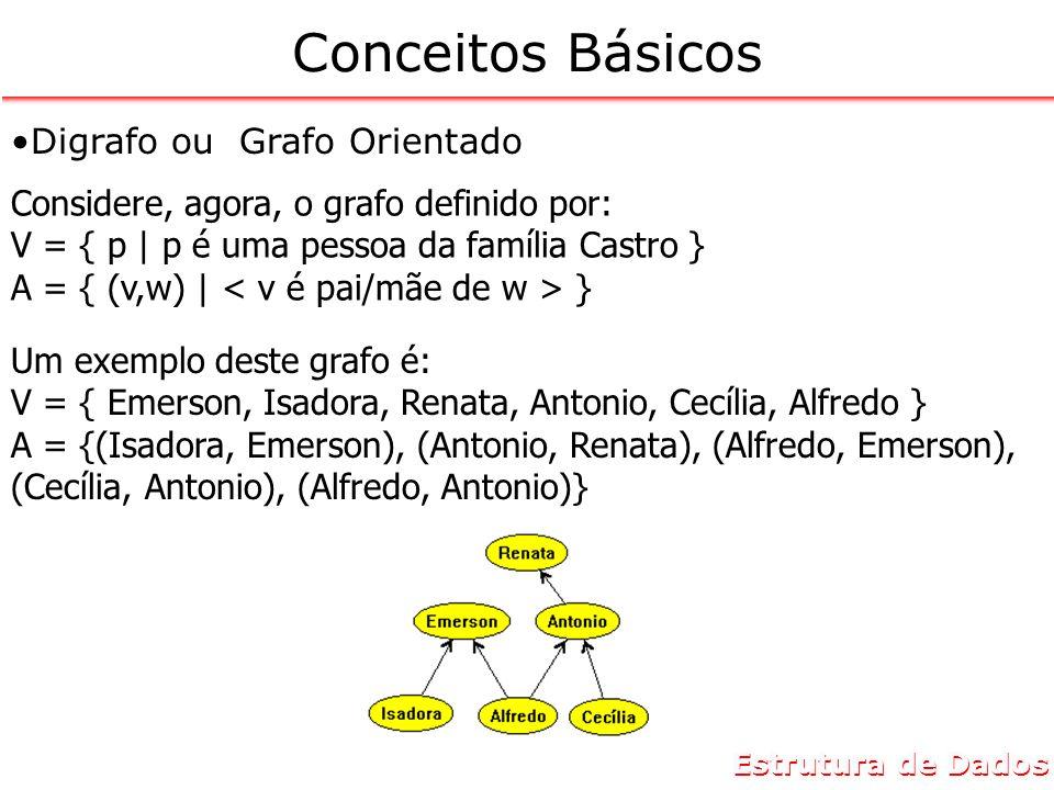 Conceitos Básicos Digrafo ou Grafo Orientado Um exemplo deste grafo é: