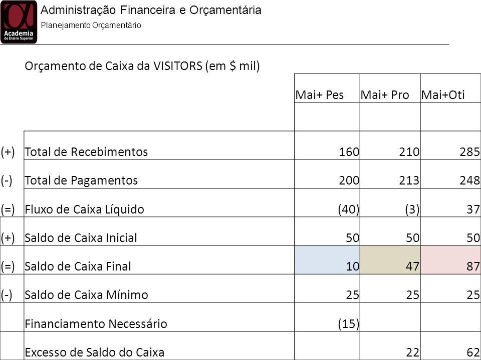 Orçamento de Caixa da VISITORS (em $ mil) Mai+ Pes Mai+ Pro Mai+Oti