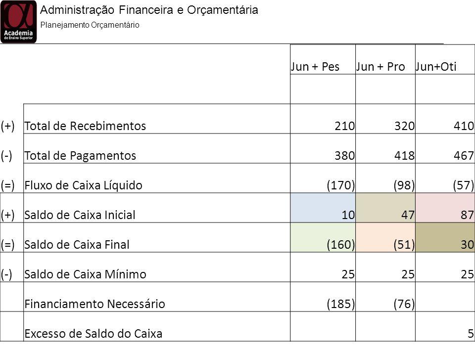 Financiamento Necessário (185) (76) Excesso de Saldo do Caixa 5