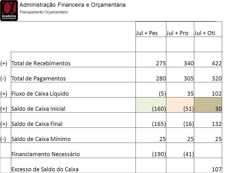 Financiamento Necessário (190) (41) Excesso de Saldo do Caixa 107
