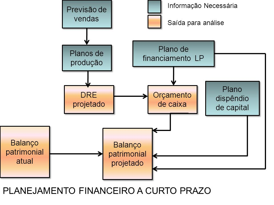 PLANEJAMENTO FINANCEIRO A CURTO PRAZO
