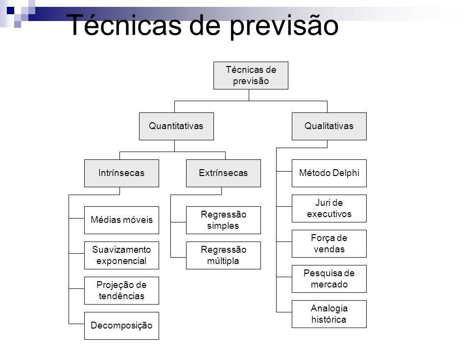 Técnicas de previsão Técnicas de previsão Quantitativas Qualitativas