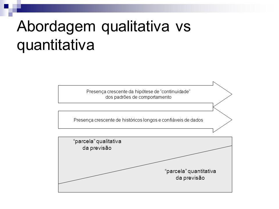 Abordagem qualitativa vs quantitativa
