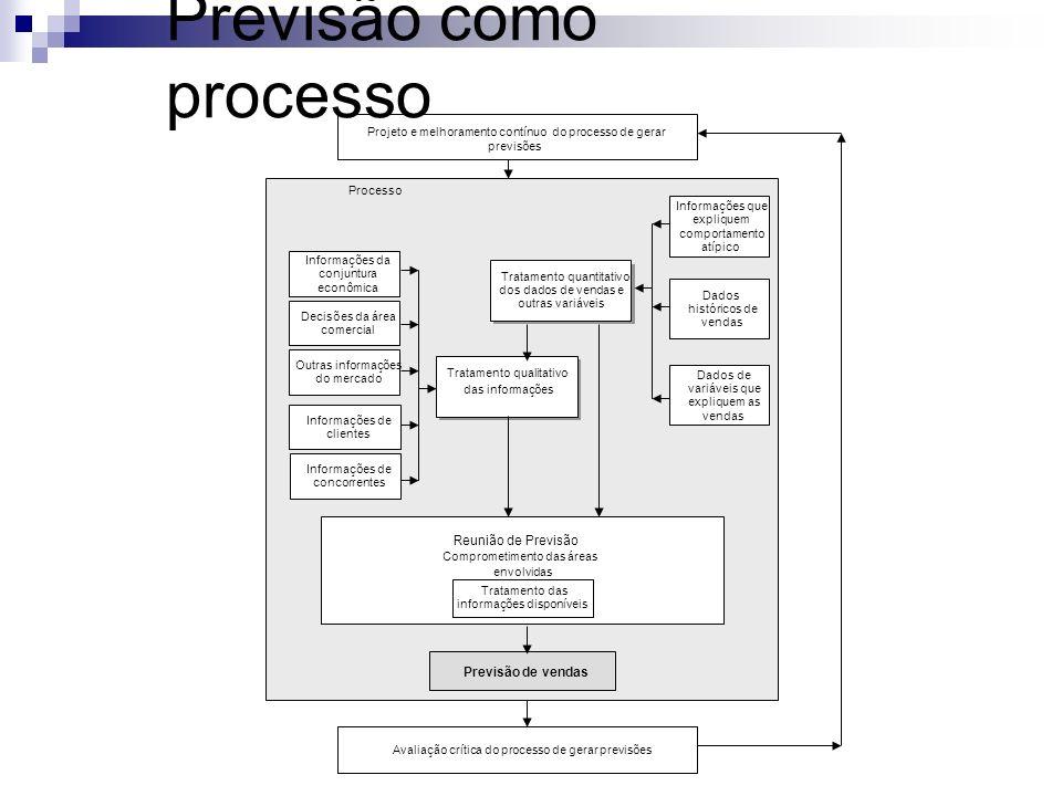 Previsão como processo