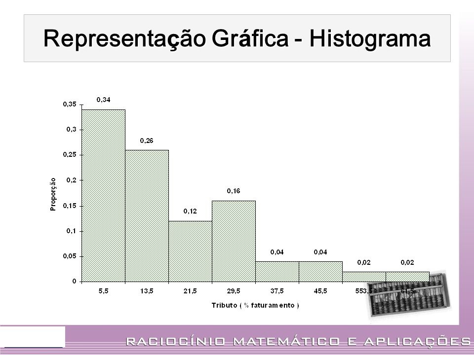 Representação Gráfica - Histograma