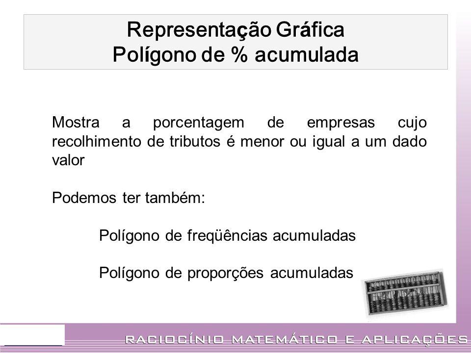 Representação Gráfica Polígono de % acumulada