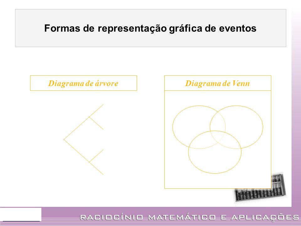 Formas de representação gráfica de eventos