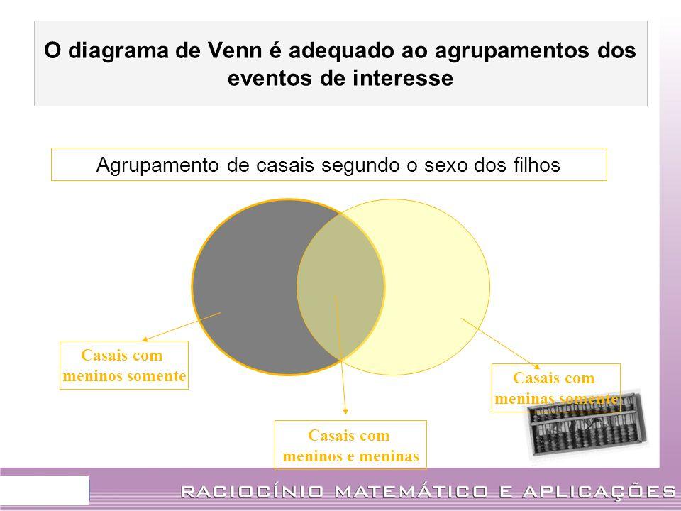 O diagrama de Venn é adequado ao agrupamentos dos eventos de interesse