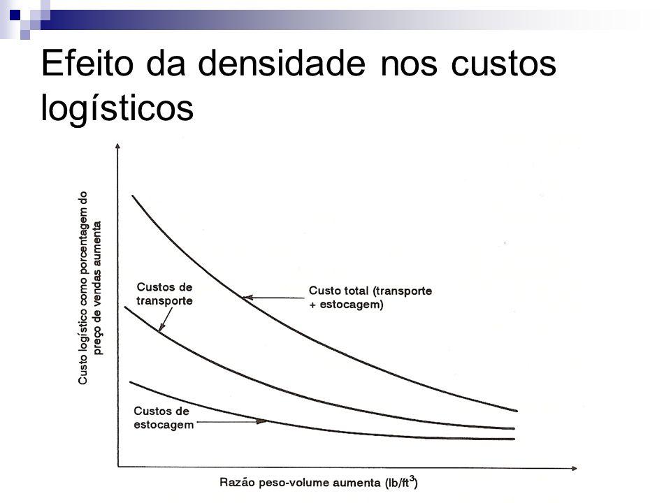 Efeito da densidade nos custos logísticos