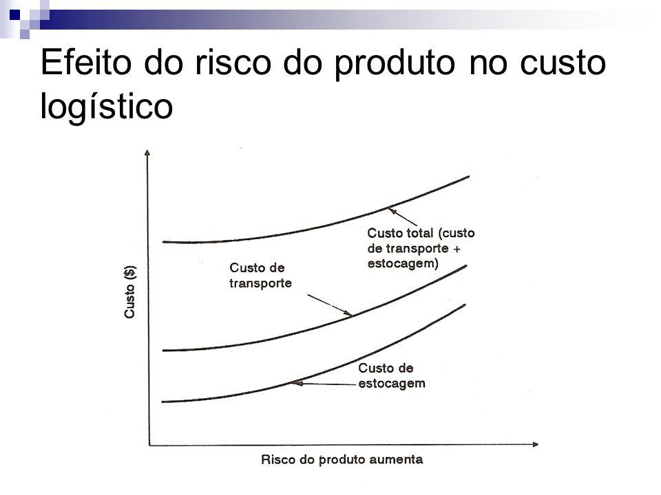 Efeito do risco do produto no custo logístico