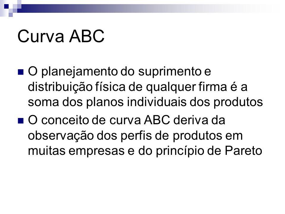 Curva ABCO planejamento do suprimento e distribuição física de qualquer firma é a soma dos planos individuais dos produtos.