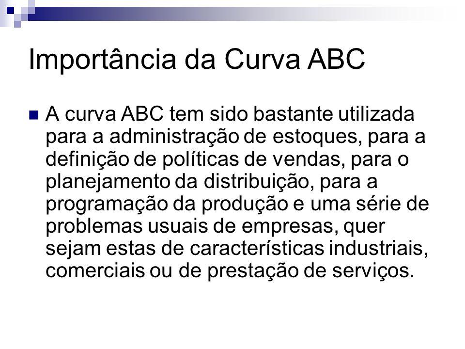 Importância da Curva ABC