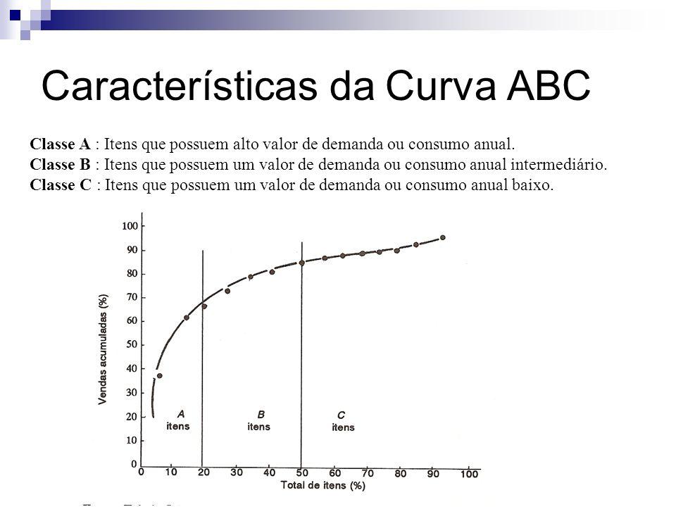 Características da Curva ABC