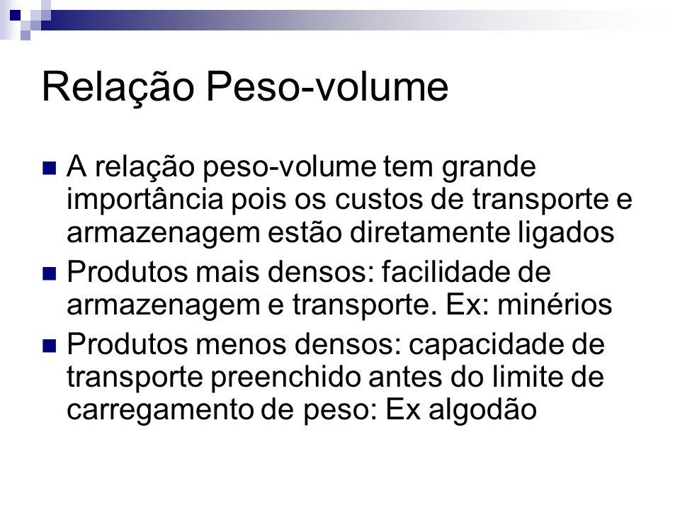 Relação Peso-volumeA relação peso-volume tem grande importância pois os custos de transporte e armazenagem estão diretamente ligados.
