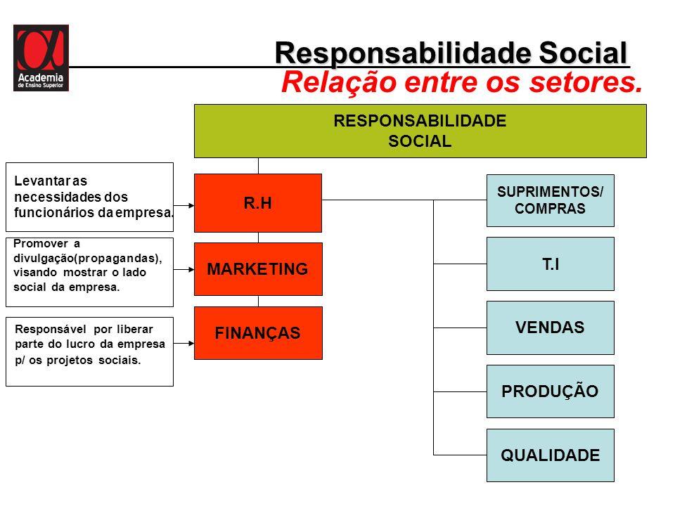 Responsabilidade Social Relação entre os setores.