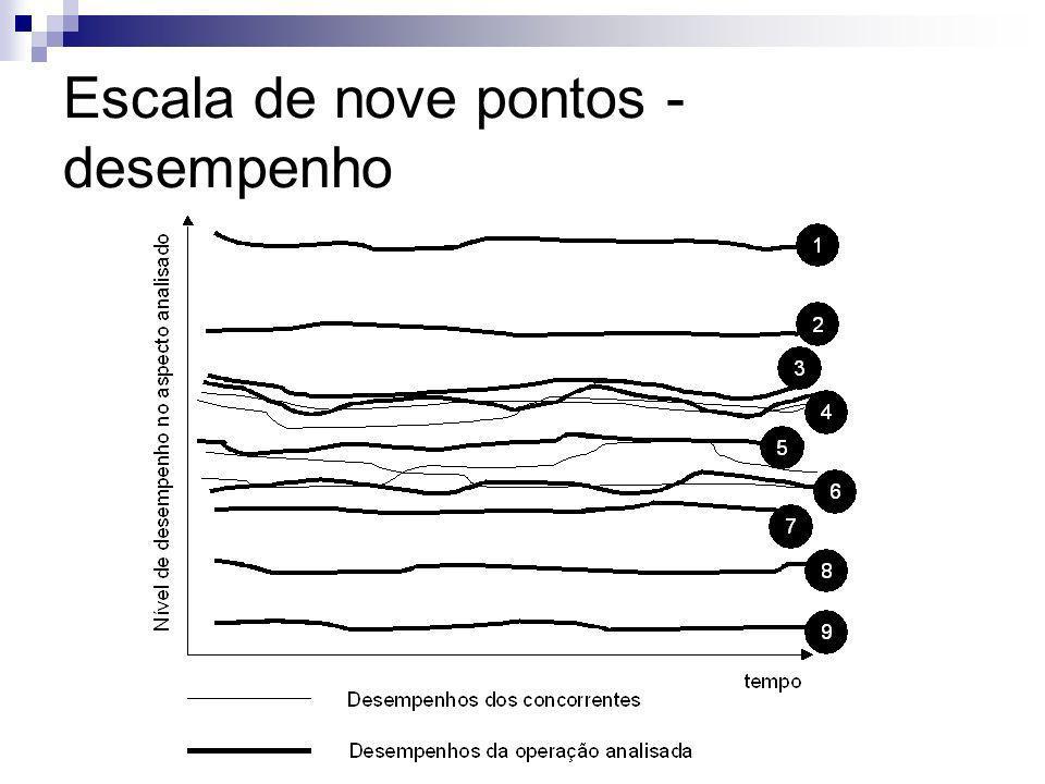 Escala de nove pontos - desempenho