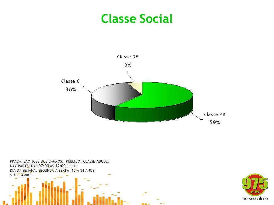 Classe Social PRAÇA: SAO JOSE DOS CAMPOS; PÚBLICO: CLASSE ABCDE;