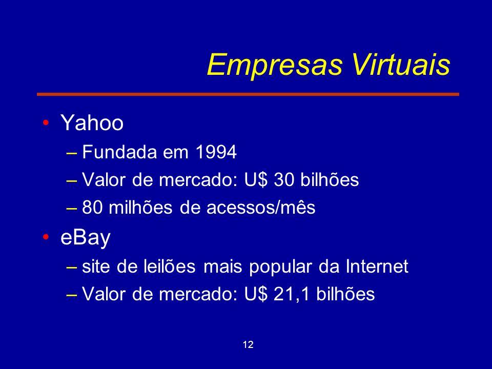 Empresas Virtuais Yahoo eBay Fundada em 1994