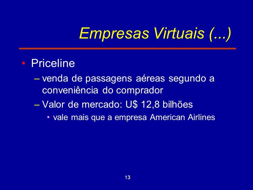 Empresas Virtuais (...) Priceline